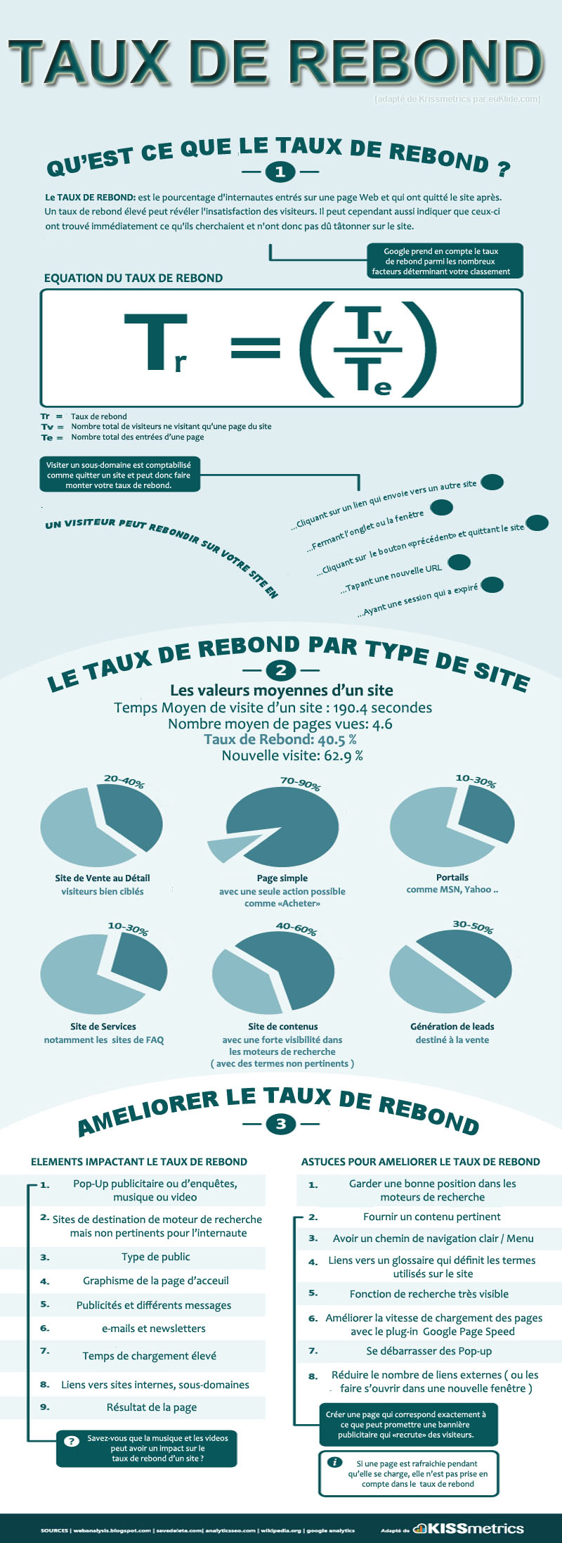 euklide taxu de rebond kissmetrics bounce rate
