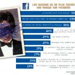 Les Raisons de ne plus suivre une Marque sur Facebook