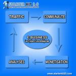 e-business: les 4 piliers d'une stratégie web