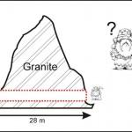 Combien de nains faut-il pour creuser en 2 jours un tunnel de 28 mètres dans du granite ?