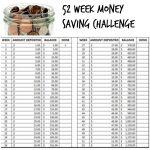 Constituez vous une cagnotte de 1378 euros avec le «Money Saving Challenge»