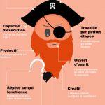 [ Infographie ] 10 traits de personnalités d'un bon «growth hacker»