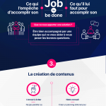 [Infographie]  Comment vous allez vous « planter » en Inbound Marketing … ou pas !