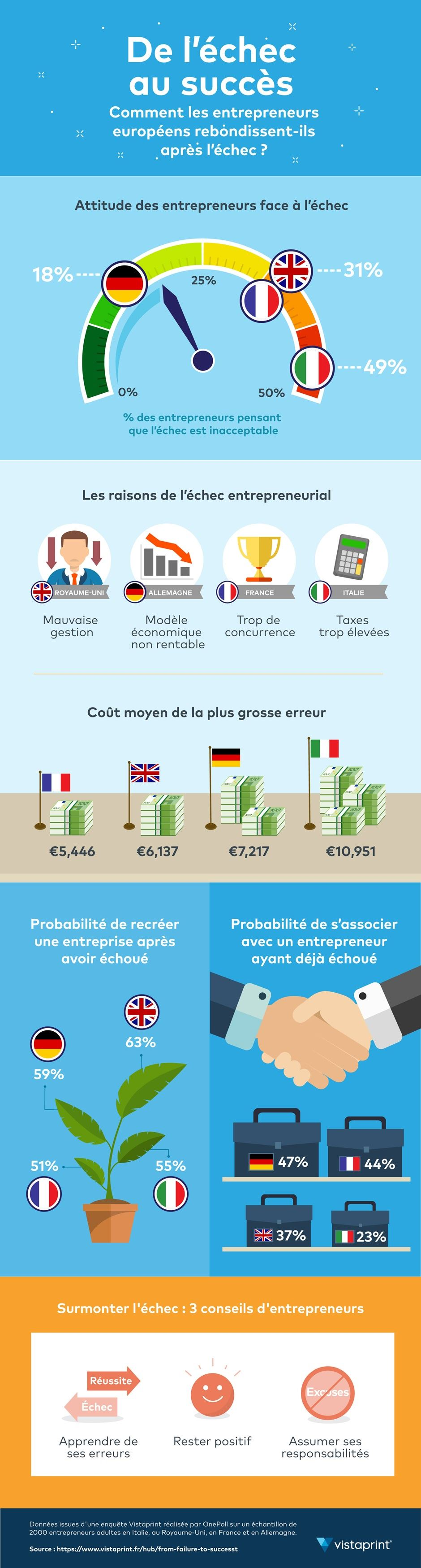 infographie echec erreur tabou europe