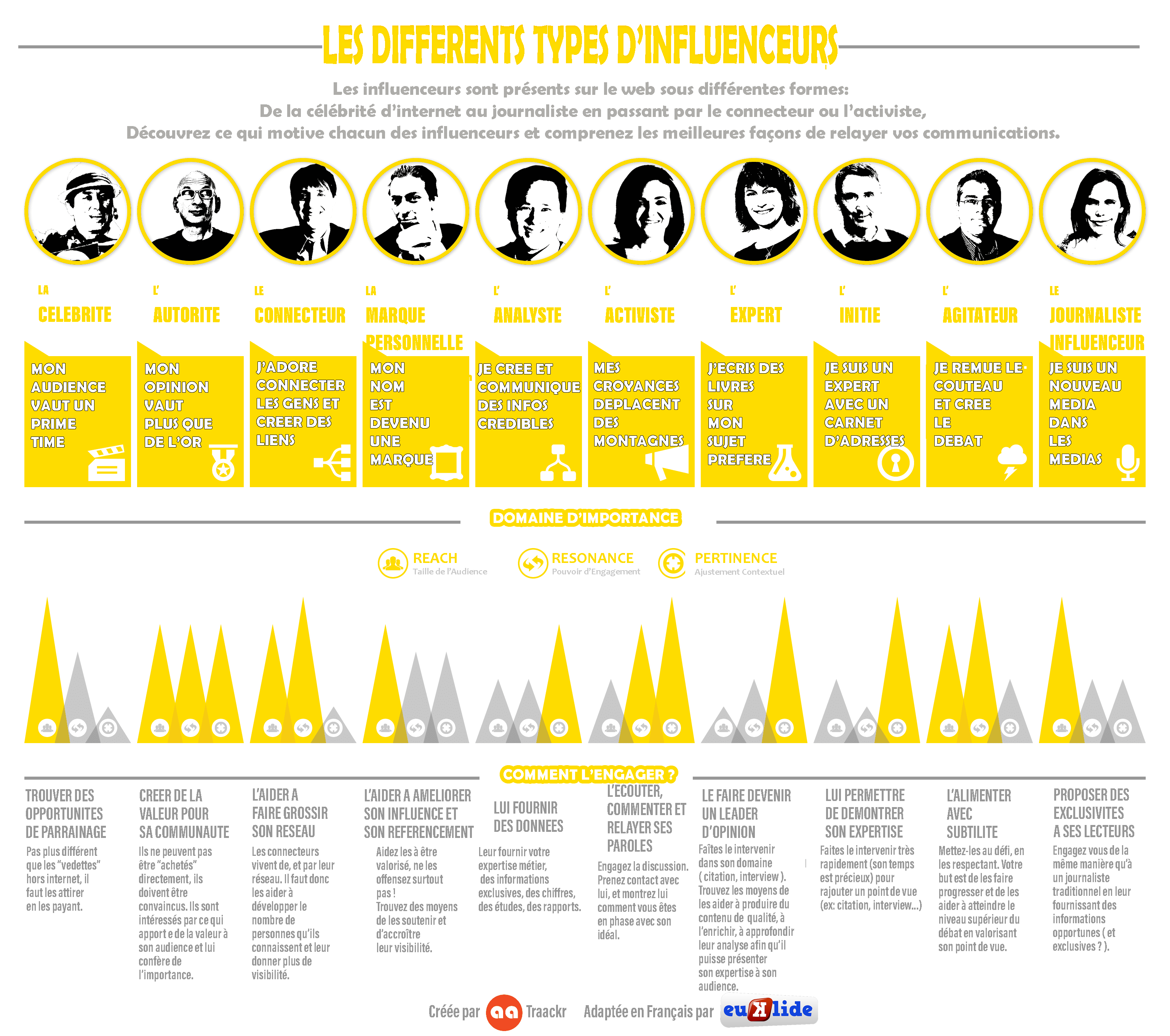 infographie type influenceur